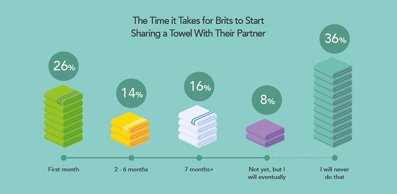 sharing-towels-relationship-stages