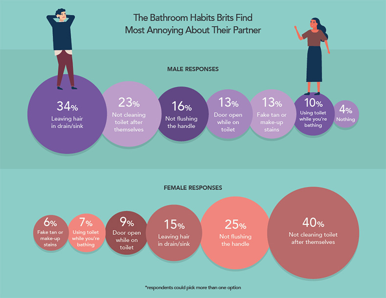 annoying-bathroom-habits