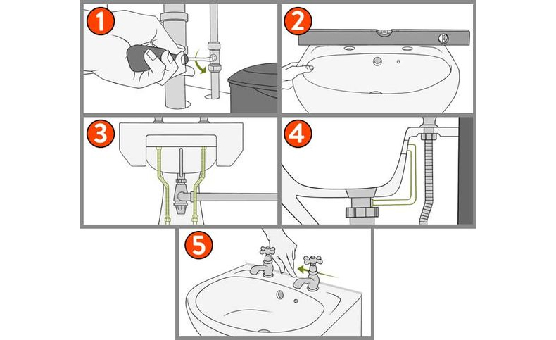 How To Fit A Bathroom Sink Drench