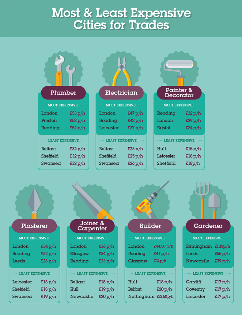 Most & Least Expensive Places to Maintain a Home