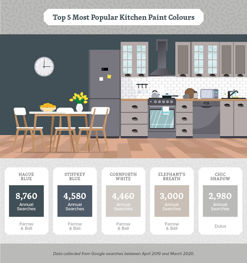 kitchen-paint-colours