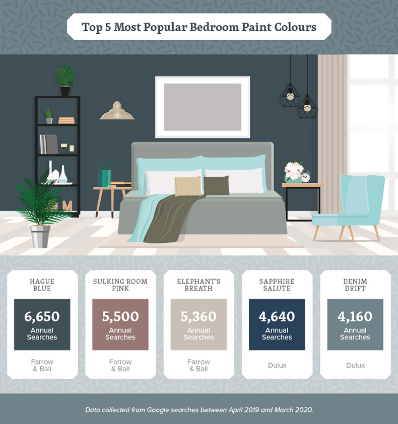 bedroom-paint-colours