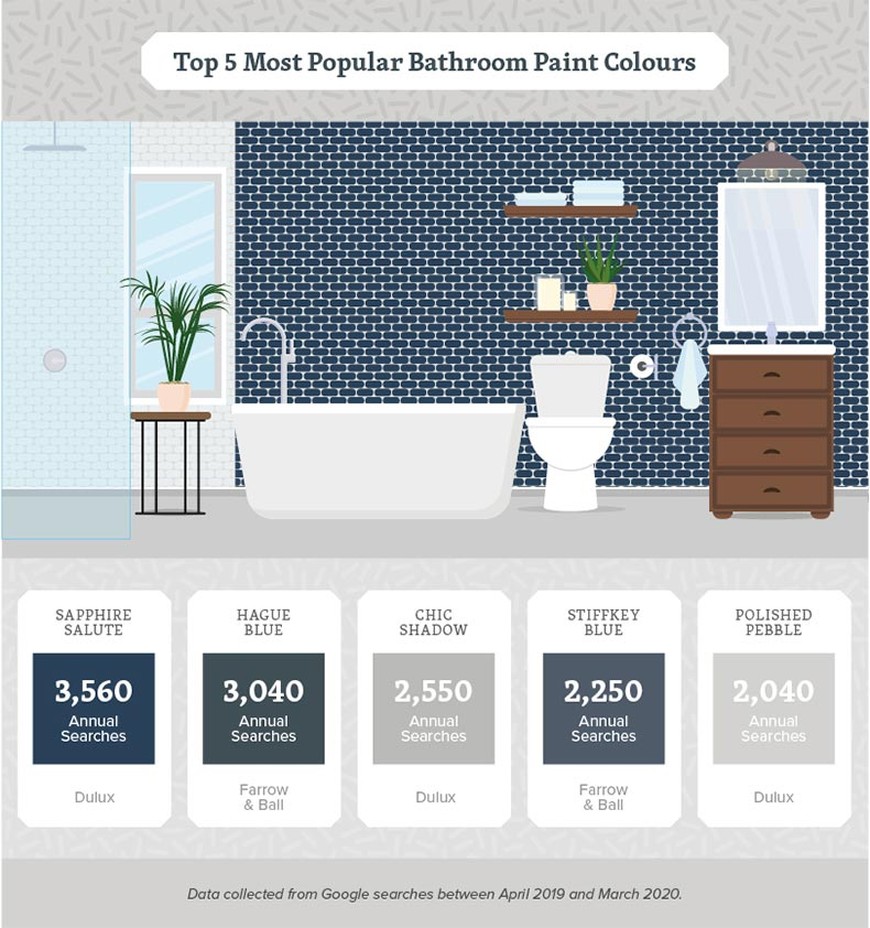 bathroom-paint-colours